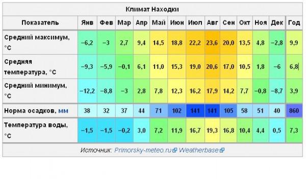 Прогноз погода на p