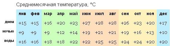 Родос температура по месяцам
